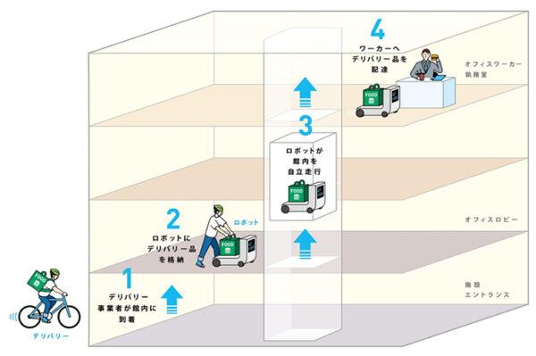 東京ミッドタウン八重洲のロボット活用イメージ