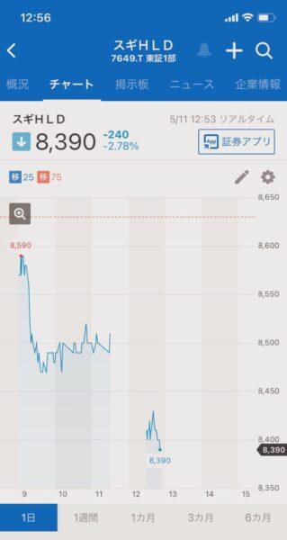 スギ薬局の株価