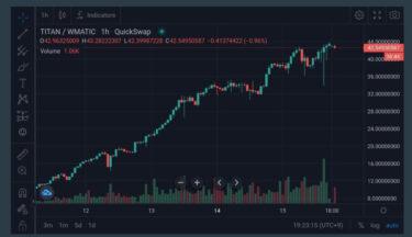 仮想通貨「TITAN」のチャート